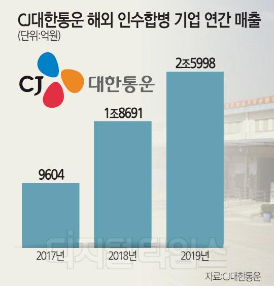 해외 M&A의 힘… CJ대한통운 매출 10兆